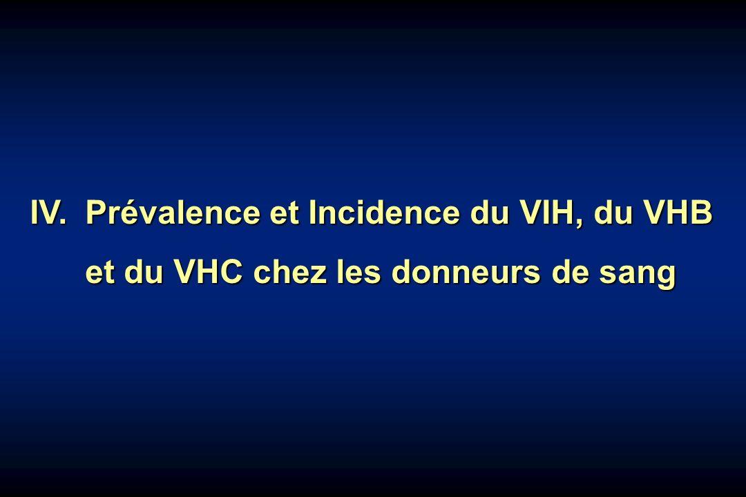 IV. Prévalence et Incidence du VIH, du VHB