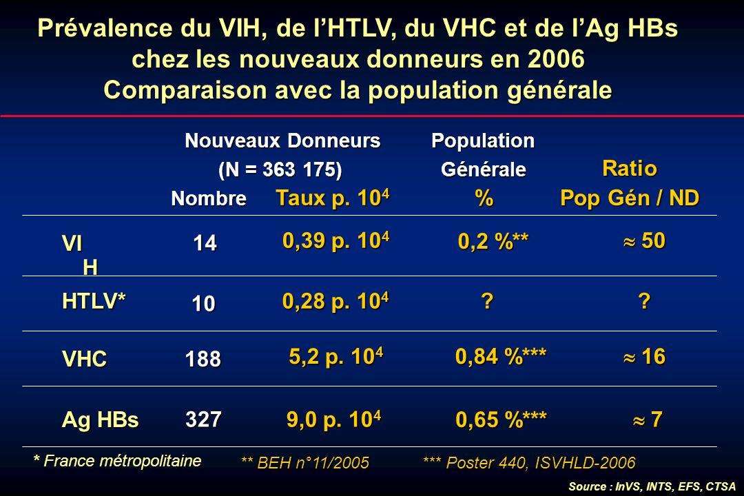 Prévalence du VIH, de l'HTLV, du VHC et de l'Ag HBs chez les nouveaux donneurs en 2006 Comparaison avec la population générale