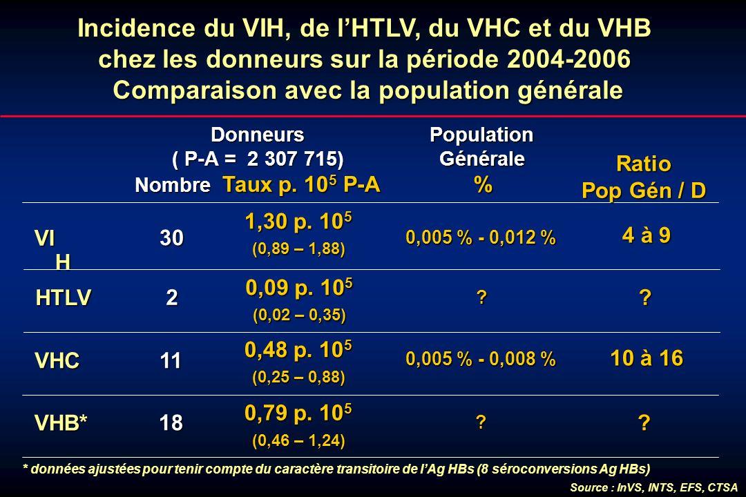 Incidence du VIH, de l'HTLV, du VHC et du VHB chez les donneurs sur la période 2004-2006 Comparaison avec la population générale