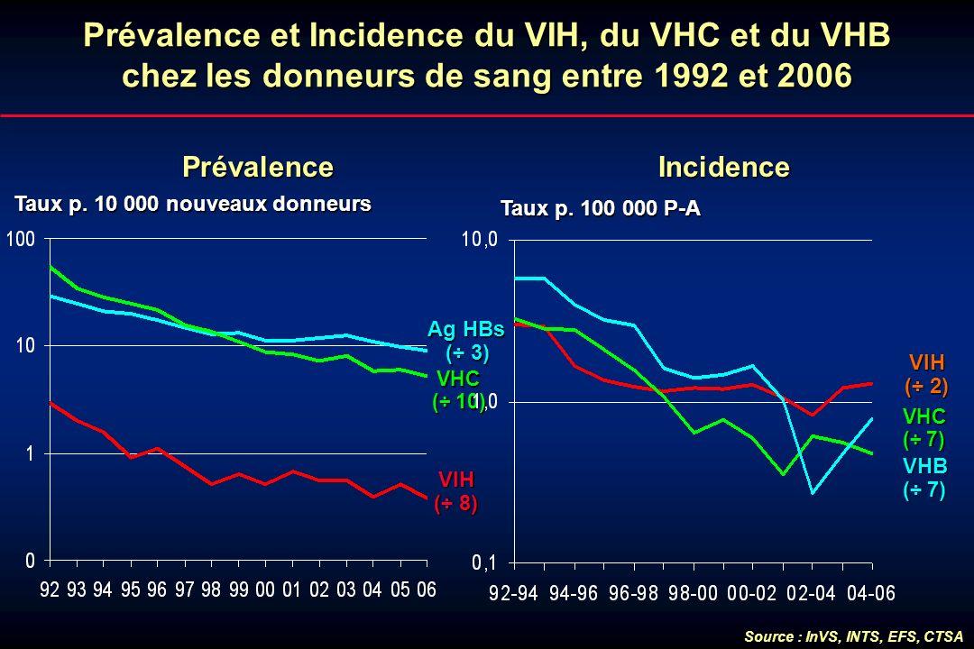 Prévalence et Incidence du VIH, du VHC et du VHB chez les donneurs de sang entre 1992 et 2006