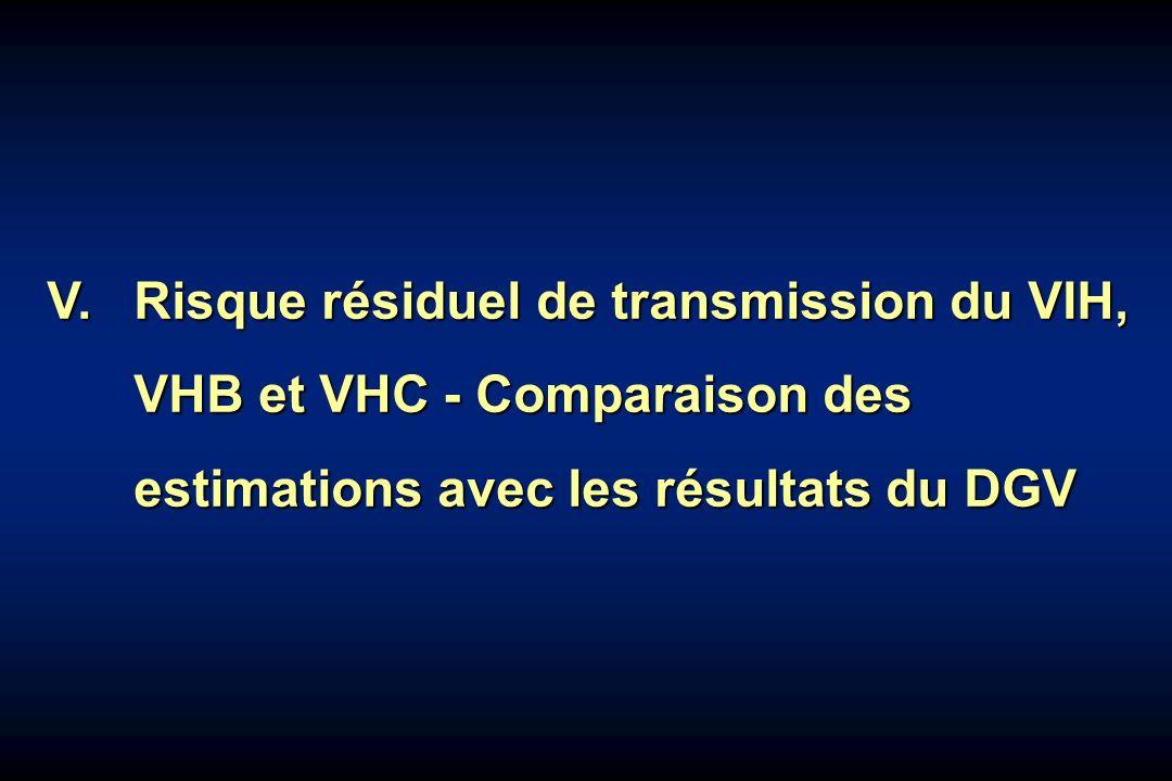 V. Risque résiduel de transmission du VIH,