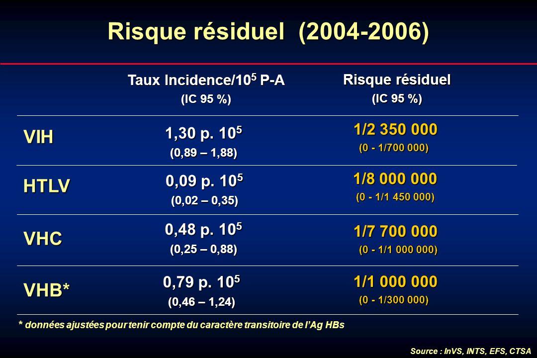 Risque résiduel (2004-2006) VIH HTLV VHC VHB* 1/2 350 000 1,30 p. 105