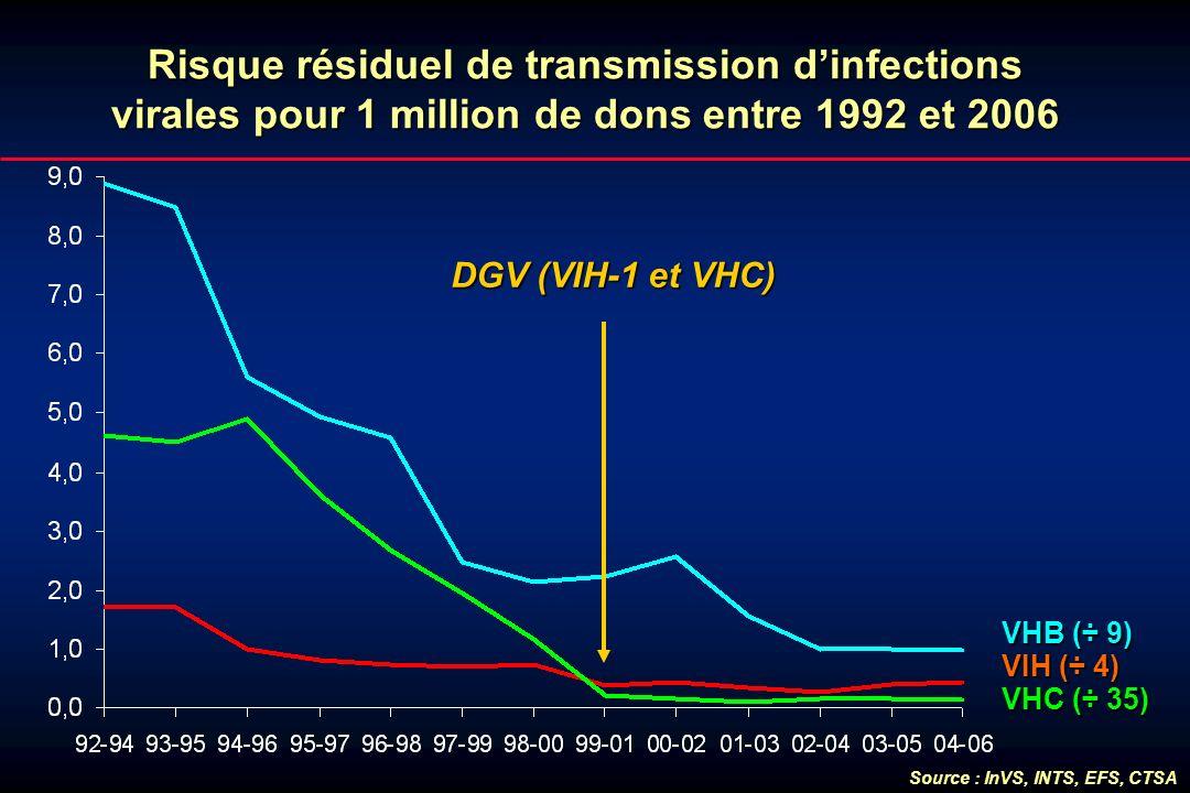 Risque résiduel de transmission d'infections virales pour 1 million de dons entre 1992 et 2006