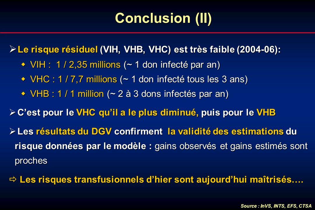 Conclusion (II) Le risque résiduel (VIH, VHB, VHC) est très faible (2004-06): VIH : 1 / 2,35 millions (~ 1 don infecté par an)