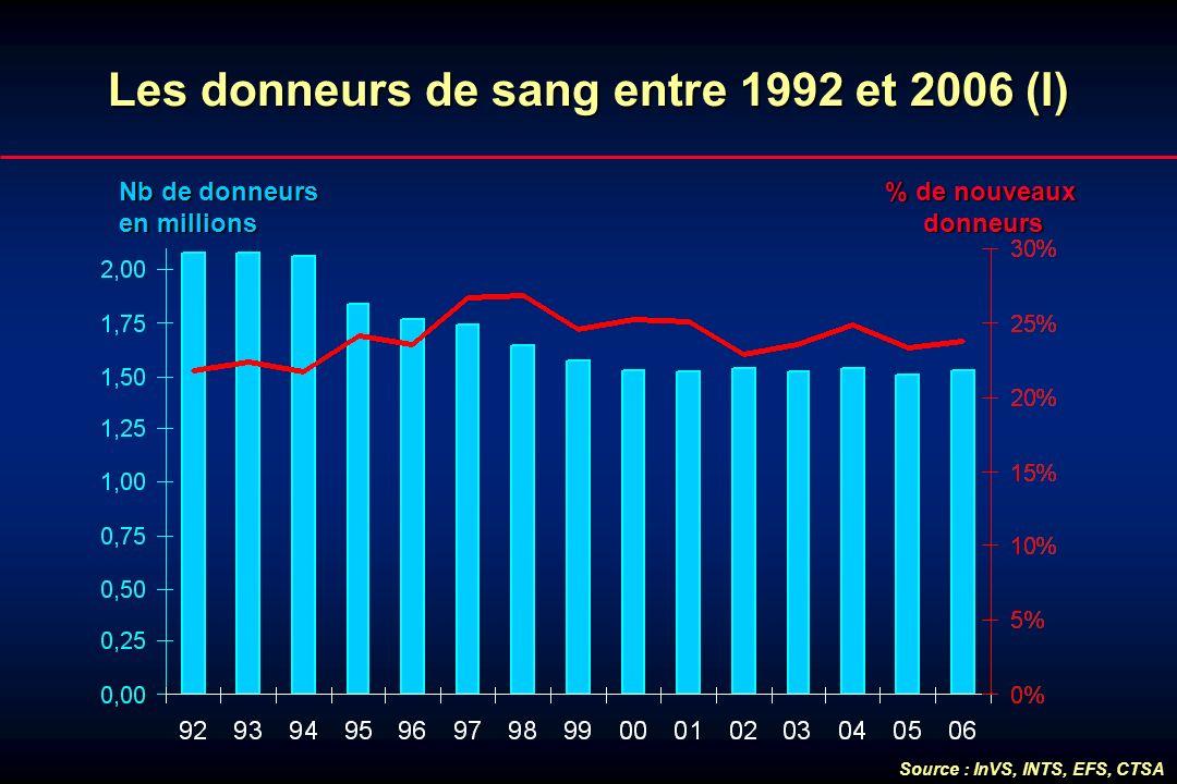Les donneurs de sang entre 1992 et 2006 (I)