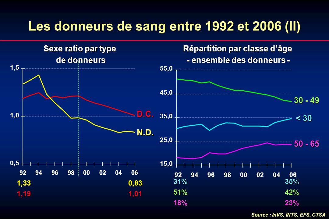 Les donneurs de sang entre 1992 et 2006 (II)