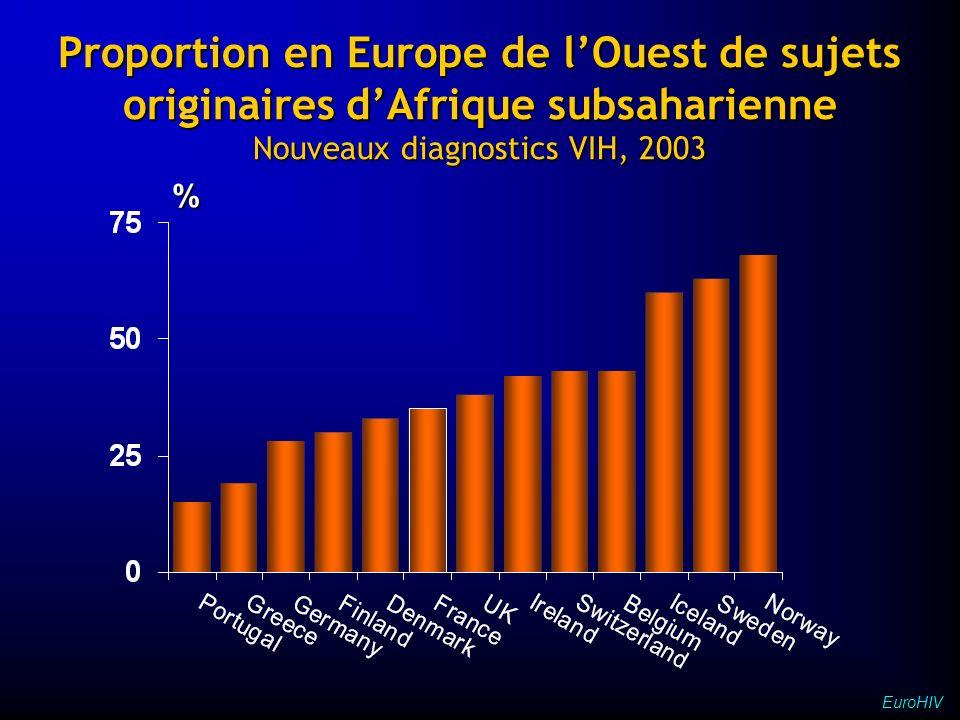 Nouveaux diagnostics VIH, 2003