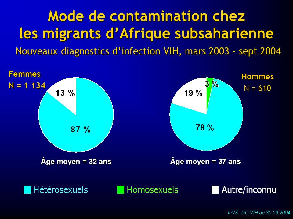 Mode de contamination chez les migrants d'Afrique subsaharienne Nouveaux diagnostics d'infection VIH, mars 2003 - sept 2004