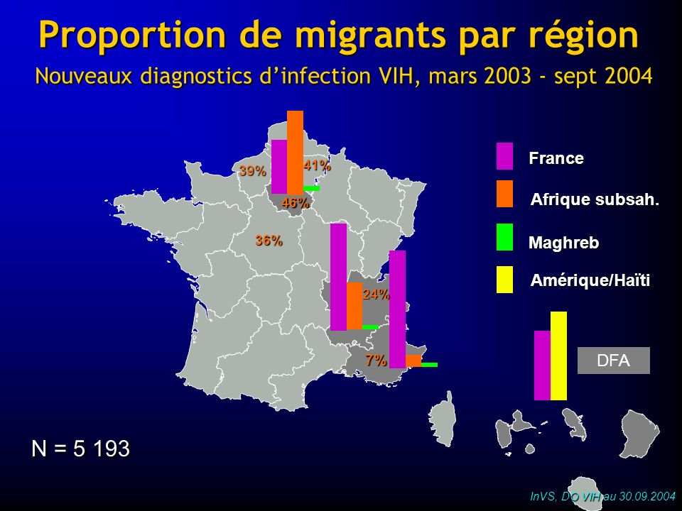 Proportion de migrants par région Nouveaux diagnostics d'infection VIH, mars sept 2004