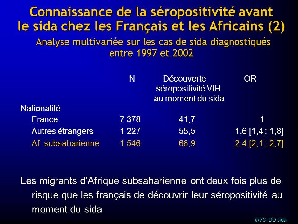 Connaissance de la séropositivité avant le sida chez les Français et les Africains (2) Analyse multivariée sur les cas de sida diagnostiqués entre 1997 et 2002