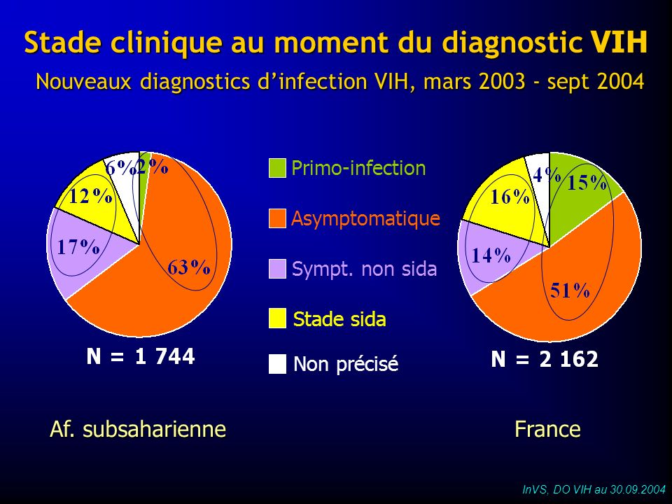 Stade clinique au moment du diagnostic VIH Nouveaux diagnostics d'infection VIH, mars sept 2004