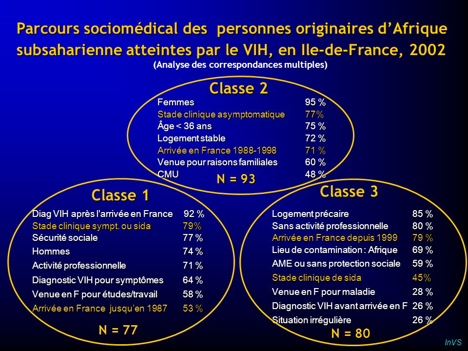 (Analyse des correspondances multiples)