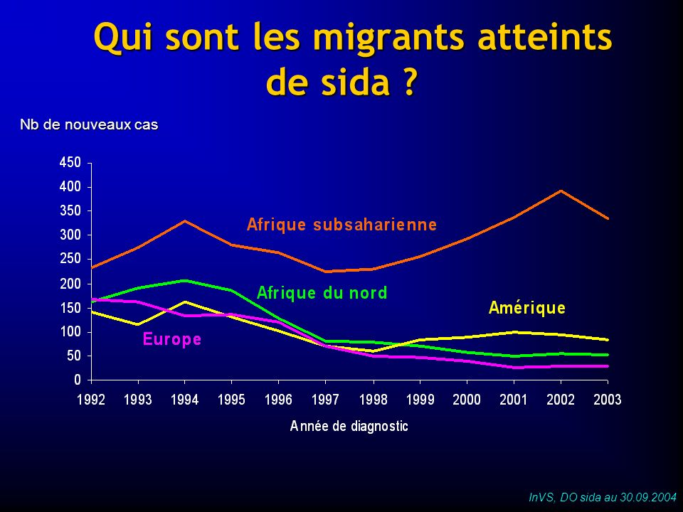 Qui sont les migrants atteints de sida