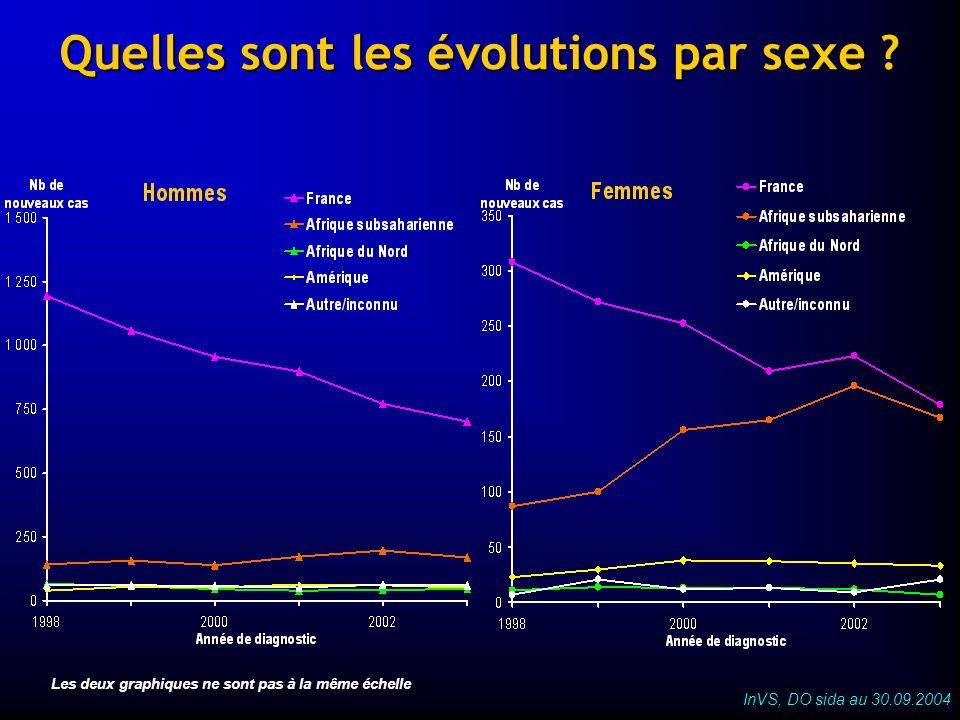 Quelles sont les évolutions par sexe