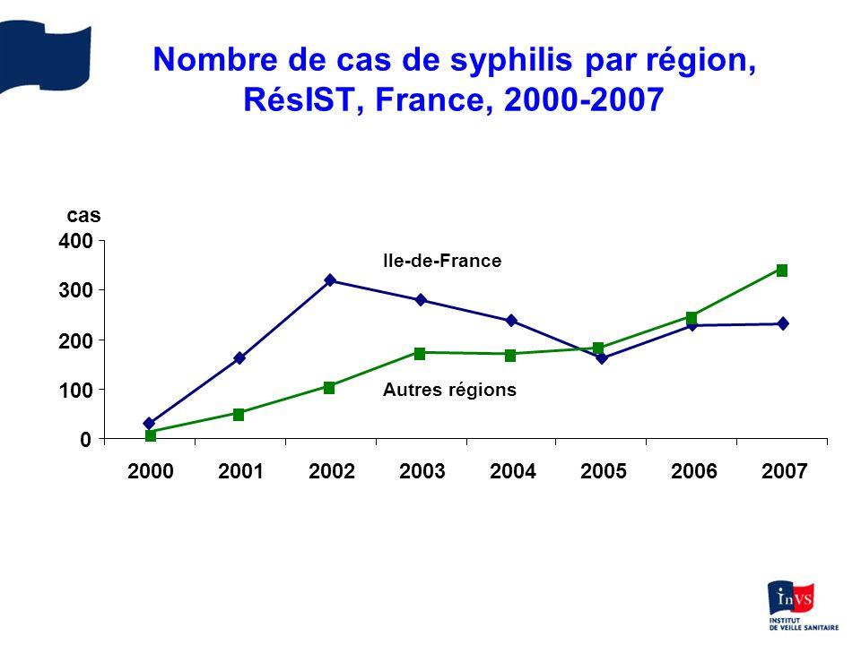 Nombre de cas de syphilis par région, RésIST, France, 2000-2007