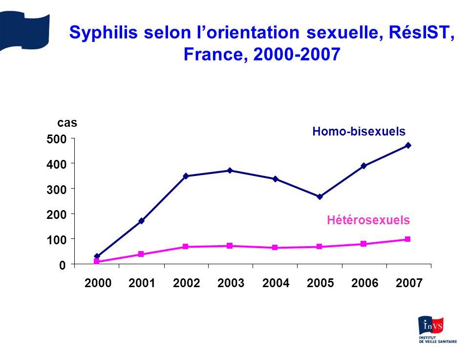 Syphilis selon l'orientation sexuelle, RésIST, France, 2000-2007