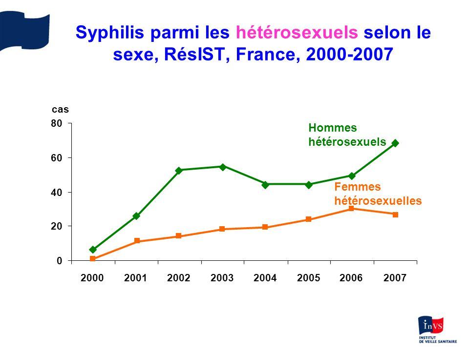 Syphilis parmi les hétérosexuels selon le sexe, RésIST, France, 2000-2007