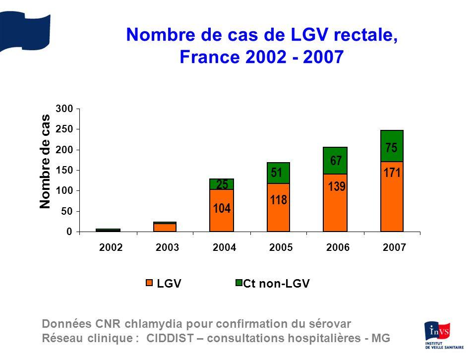 Nombre de cas de LGV rectale, France 2002 - 2007