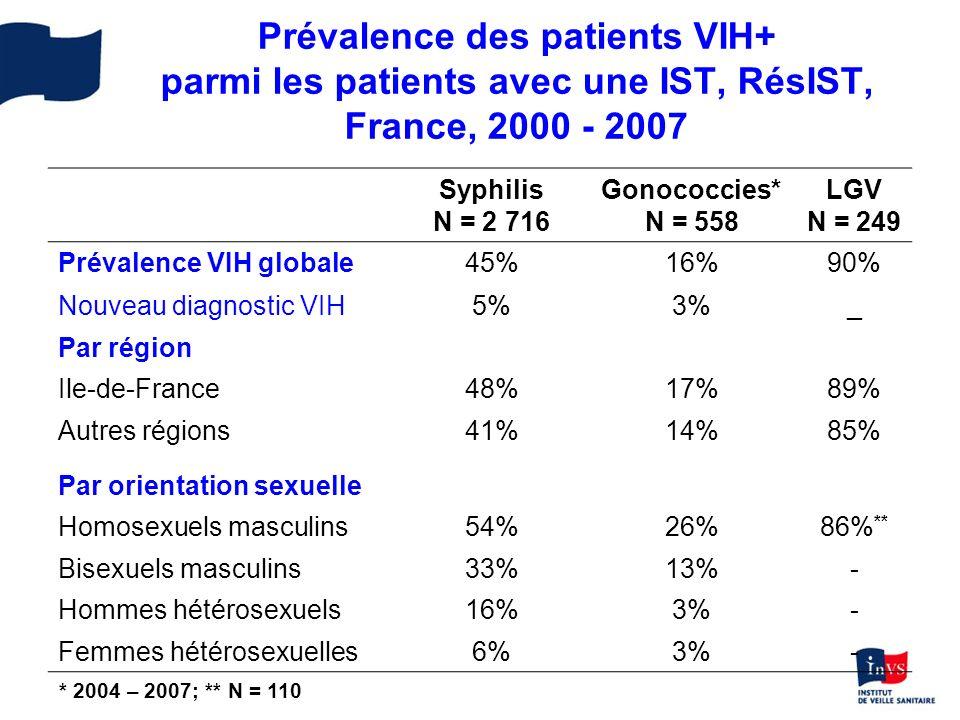 Prévalence des patients VIH+ parmi les patients avec une IST, RésIST, France, 2000 - 2007