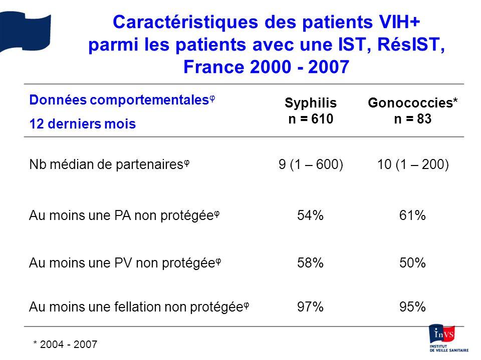 Caractéristiques des patients VIH+ parmi les patients avec une IST, RésIST, France 2000 - 2007