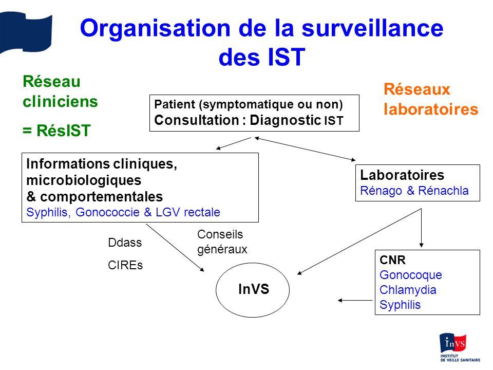 Organisation de la surveillance des IST