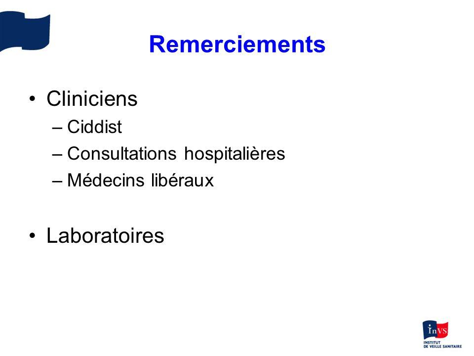 Remerciements Cliniciens Laboratoires Ciddist