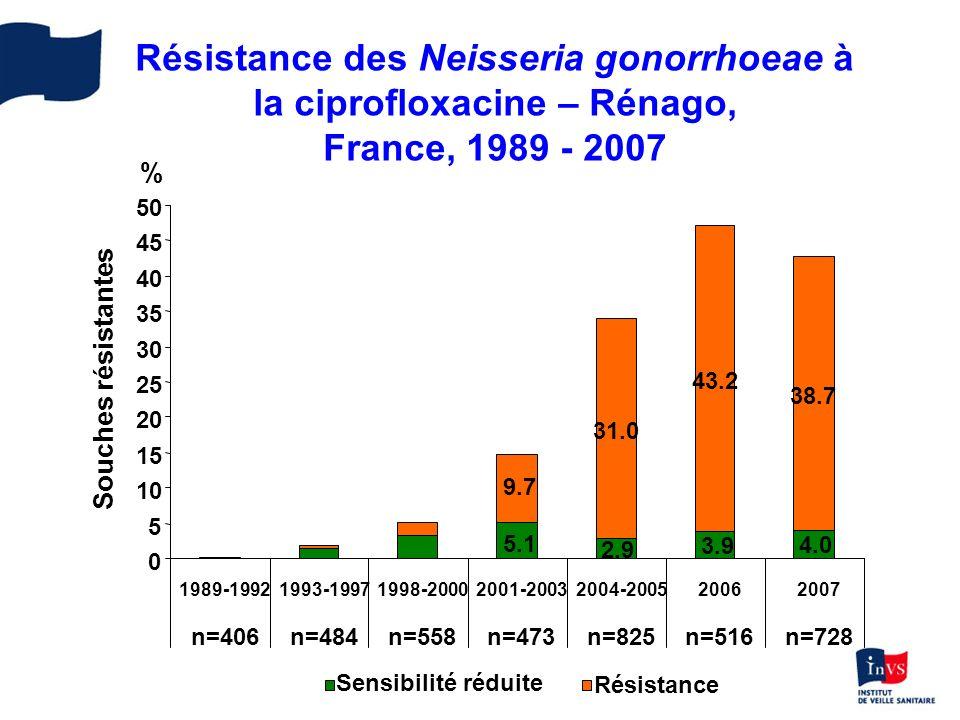Résistance des Neisseria gonorrhoeae à la ciprofloxacine – Rénago, France, 1989 - 2007