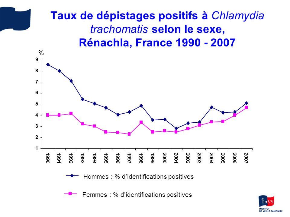 Taux de dépistages positifs à Chlamydia trachomatis selon le sexe, Rénachla, France 1990 - 2007