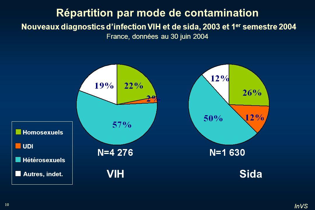 Répartition par mode de contamination Nouveaux diagnostics d'infection VIH et de sida, 2003 et 1er semestre 2004 France, données au 30 juin 2004