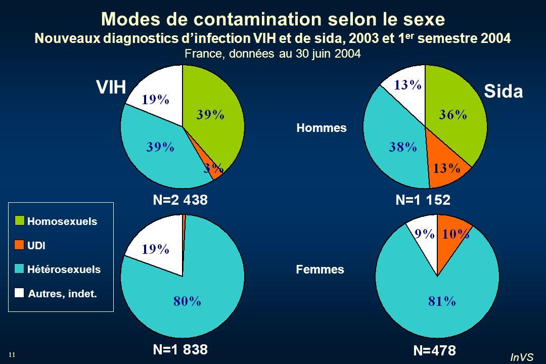 Modes de contamination selon le sexe Nouveaux diagnostics d'infection VIH et de sida, 2003 et 1er semestre 2004 France, données au 30 juin 2004