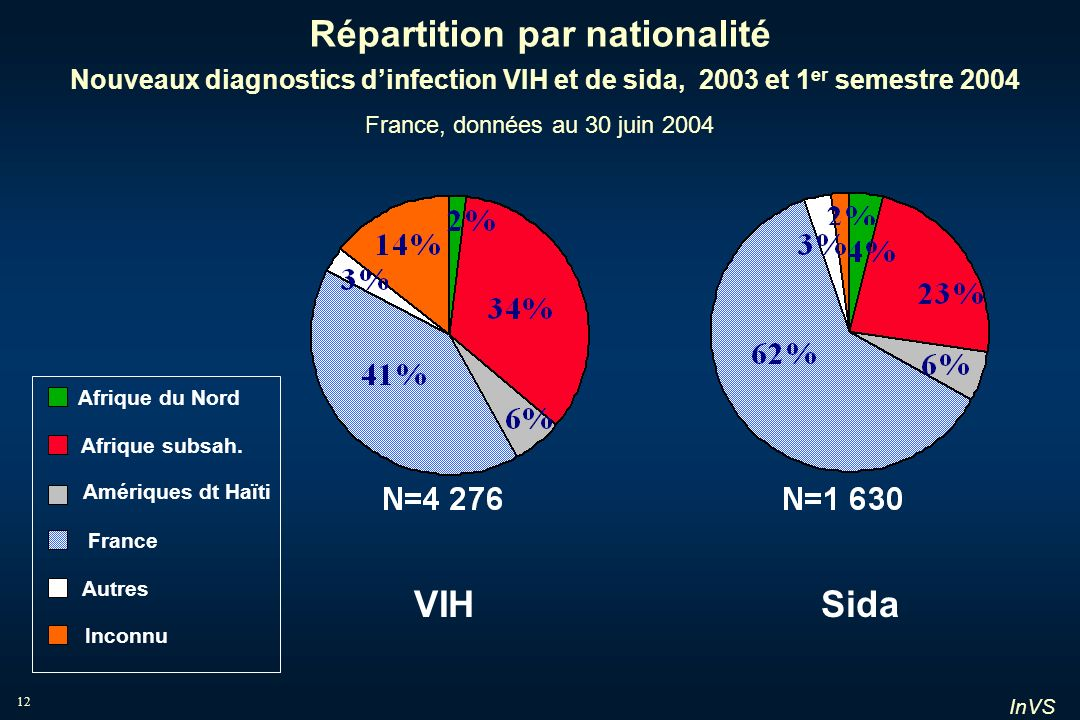 Répartition par nationalité Nouveaux diagnostics d'infection VIH et de sida, 2003 et 1er semestre 2004 France, données au 30 juin 2004