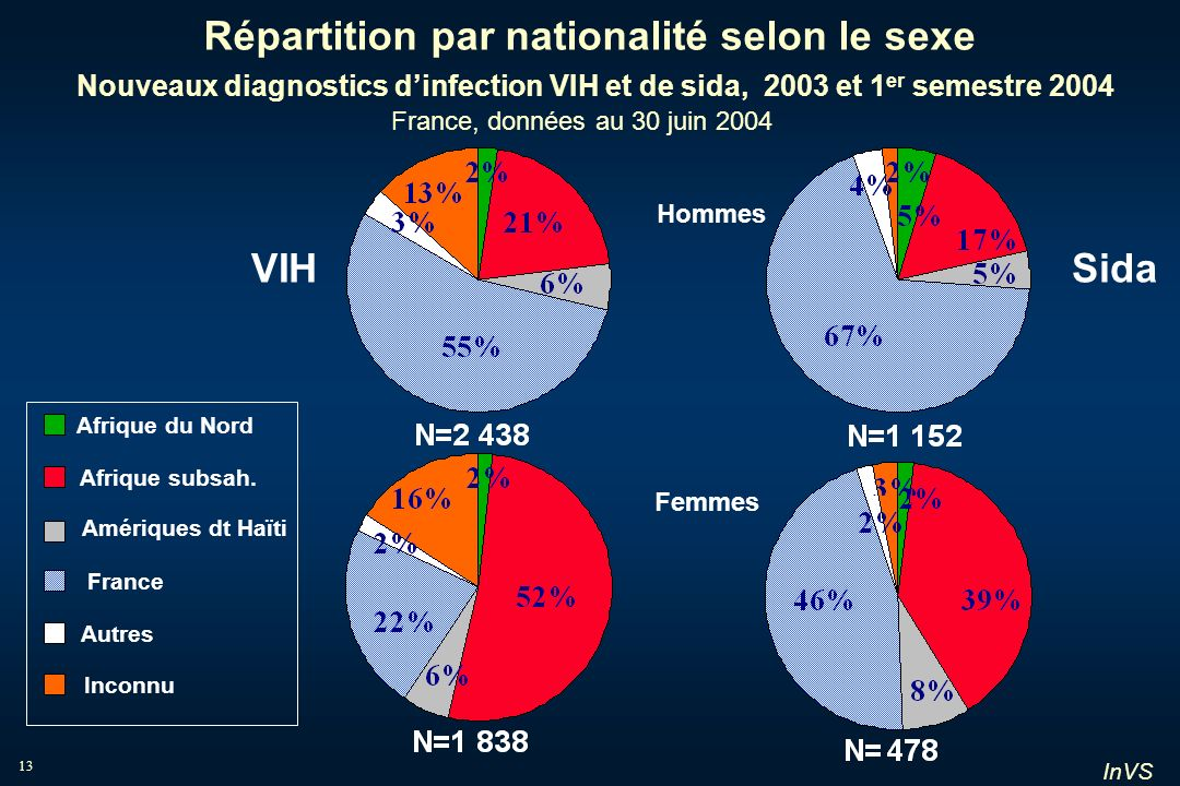 Répartition par nationalité selon le sexe Nouveaux diagnostics d'infection VIH et de sida, 2003 et 1er semestre 2004 France, données au 30 juin 2004