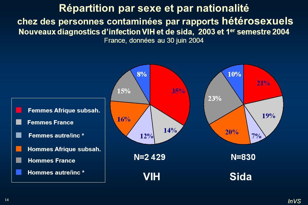 Répartition par sexe et par nationalité chez des personnes contaminées par rapports hétérosexuels Nouveaux diagnostics d'infection VIH et de sida, 2003 et 1er semestre 2004 France, données au 30 juin 2004