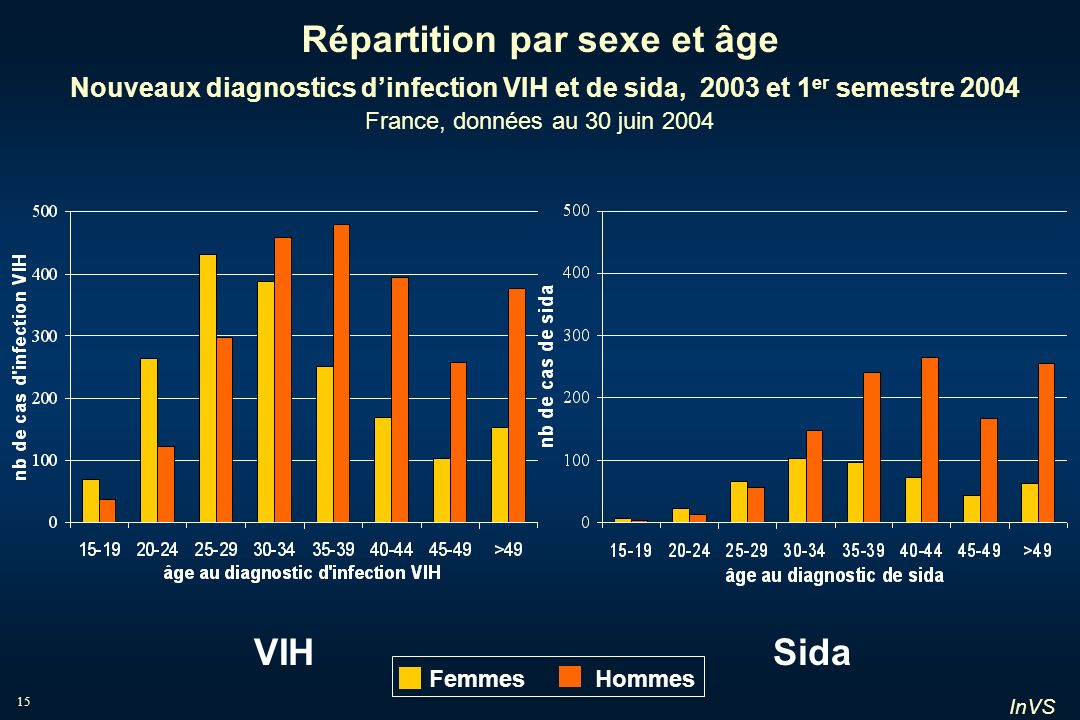 Répartition par sexe et âge Nouveaux diagnostics d'infection VIH et de sida, 2003 et 1er semestre 2004 France, données au 30 juin 2004