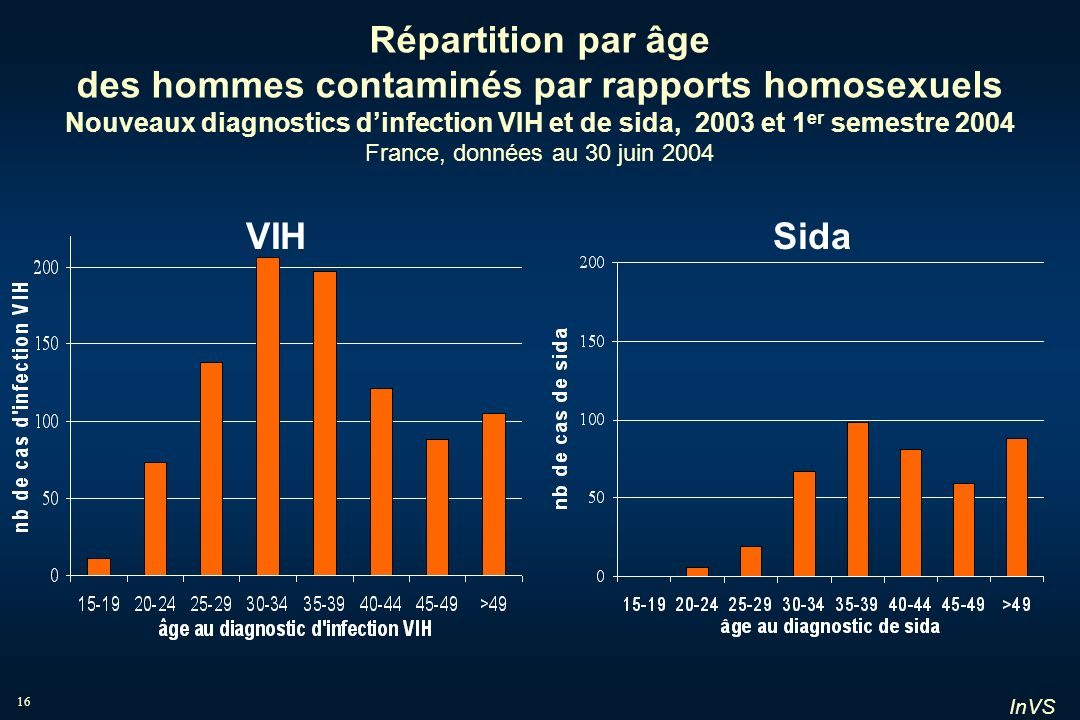 Répartition par âge des hommes contaminés par rapports homosexuels Nouveaux diagnostics d'infection VIH et de sida, 2003 et 1er semestre 2004 France, données au 30 juin 2004