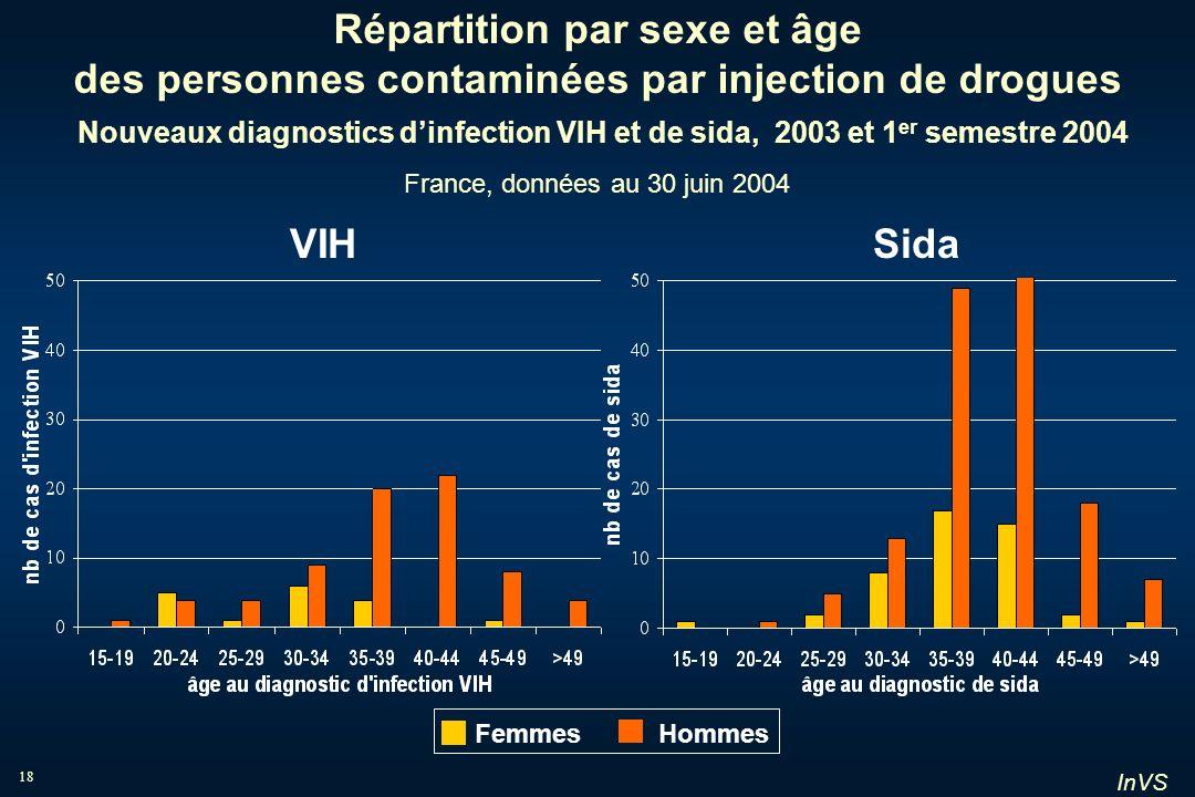 Répartition par sexe et âge des personnes contaminées par injection de drogues Nouveaux diagnostics d'infection VIH et de sida, 2003 et 1er semestre 2004 France, données au 30 juin 2004
