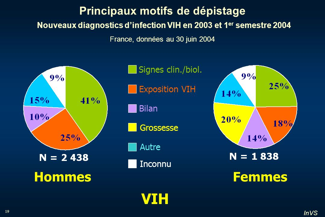 Principaux motifs de dépistage Nouveaux diagnostics d'infection VIH en 2003 et 1er semestre 2004 France, données au 30 juin 2004