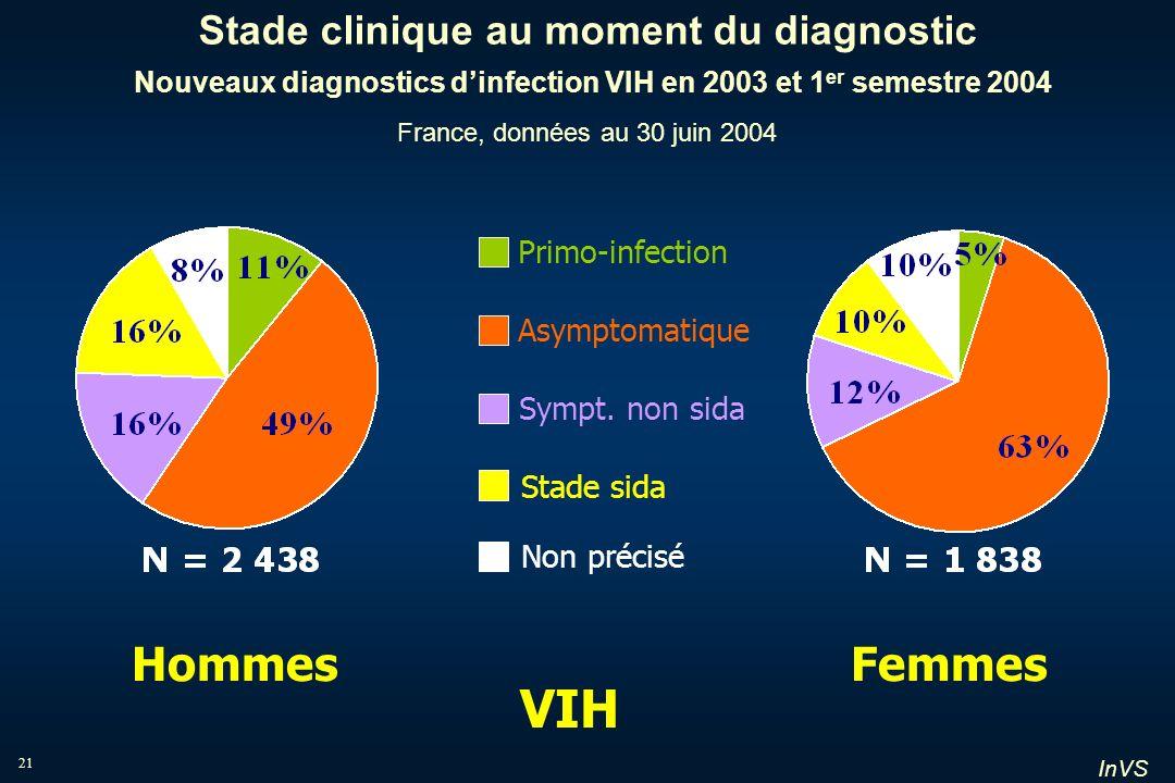 Stade clinique au moment du diagnostic Nouveaux diagnostics d'infection VIH en 2003 et 1er semestre 2004 France, données au 30 juin 2004