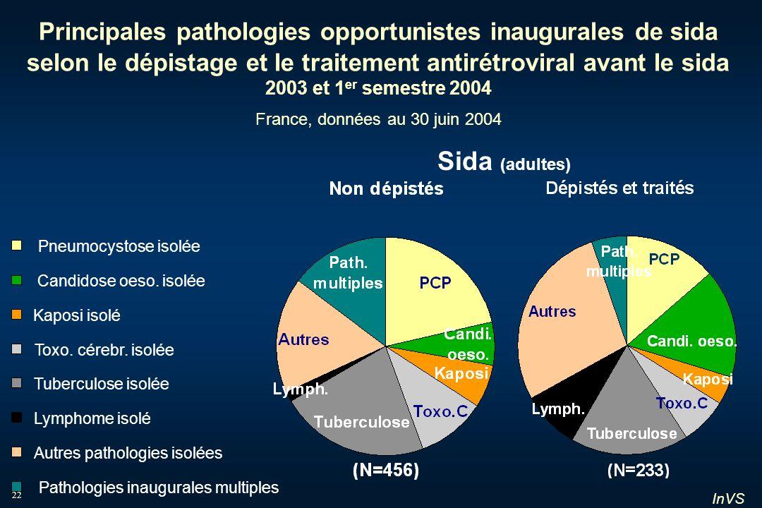 Principales pathologies opportunistes inaugurales de sida selon le dépistage et le traitement antirétroviral avant le sida 2003 et 1er semestre 2004 France, données au 30 juin 2004