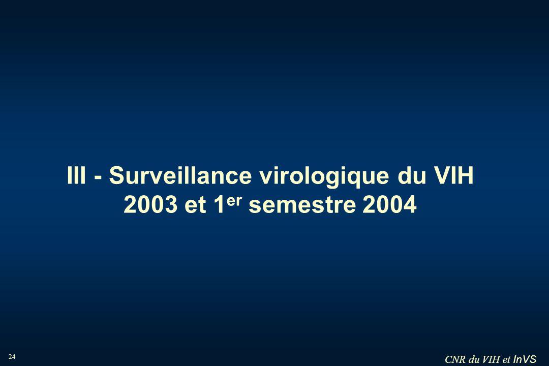 III - Surveillance virologique du VIH 2003 et 1er semestre 2004