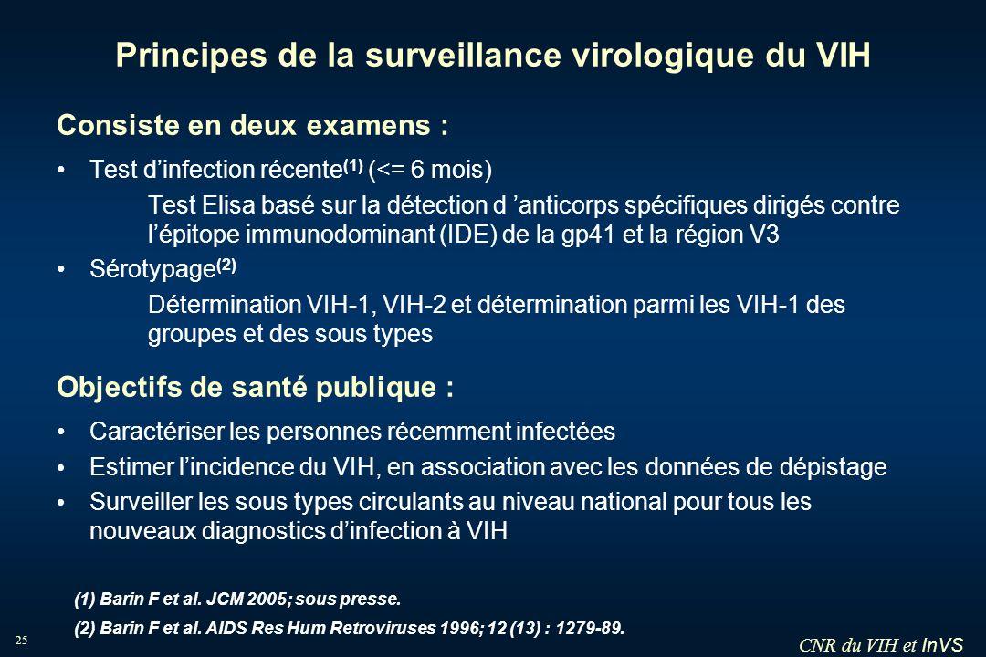 Principes de la surveillance virologique du VIH