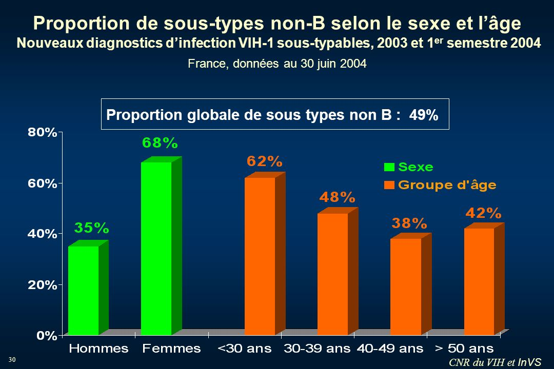 Proportion globale de sous types non B : 49%