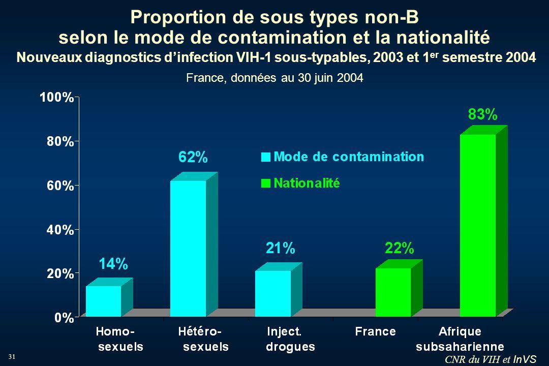 Proportion de sous types non-B selon le mode de contamination et la nationalité Nouveaux diagnostics d'infection VIH-1 sous-typables, 2003 et 1er semestre 2004 France, données au 30 juin 2004