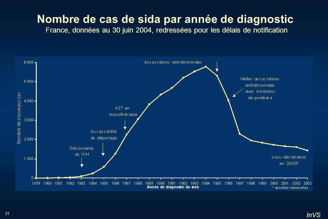 Nombre de cas de sida par année de diagnostic France, données au 30 juin 2004, redressées pour les délais de notification