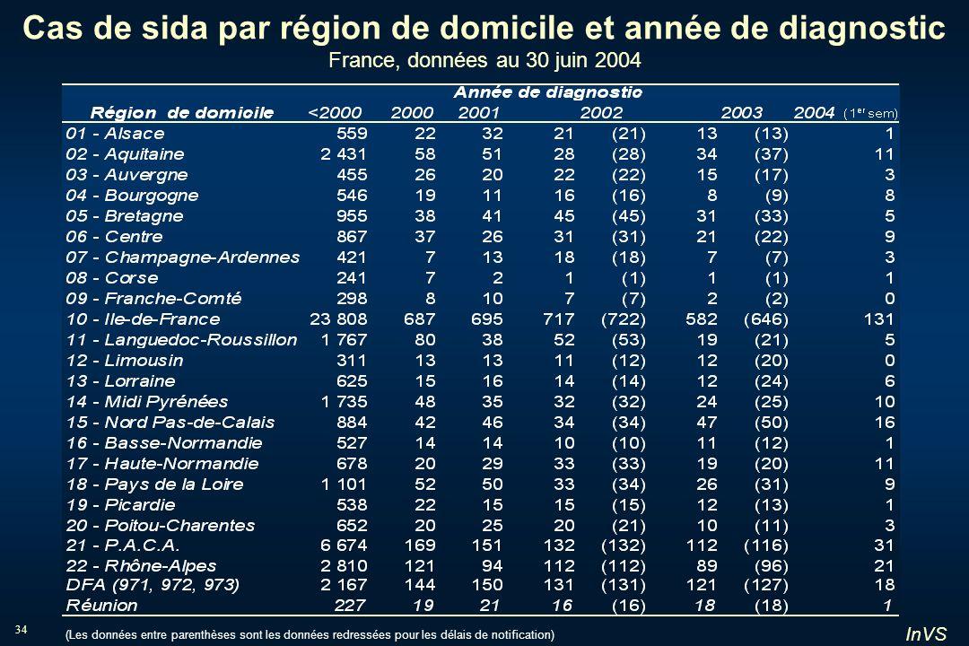 Cas de sida par région de domicile et année de diagnostic France, données au 30 juin 2004