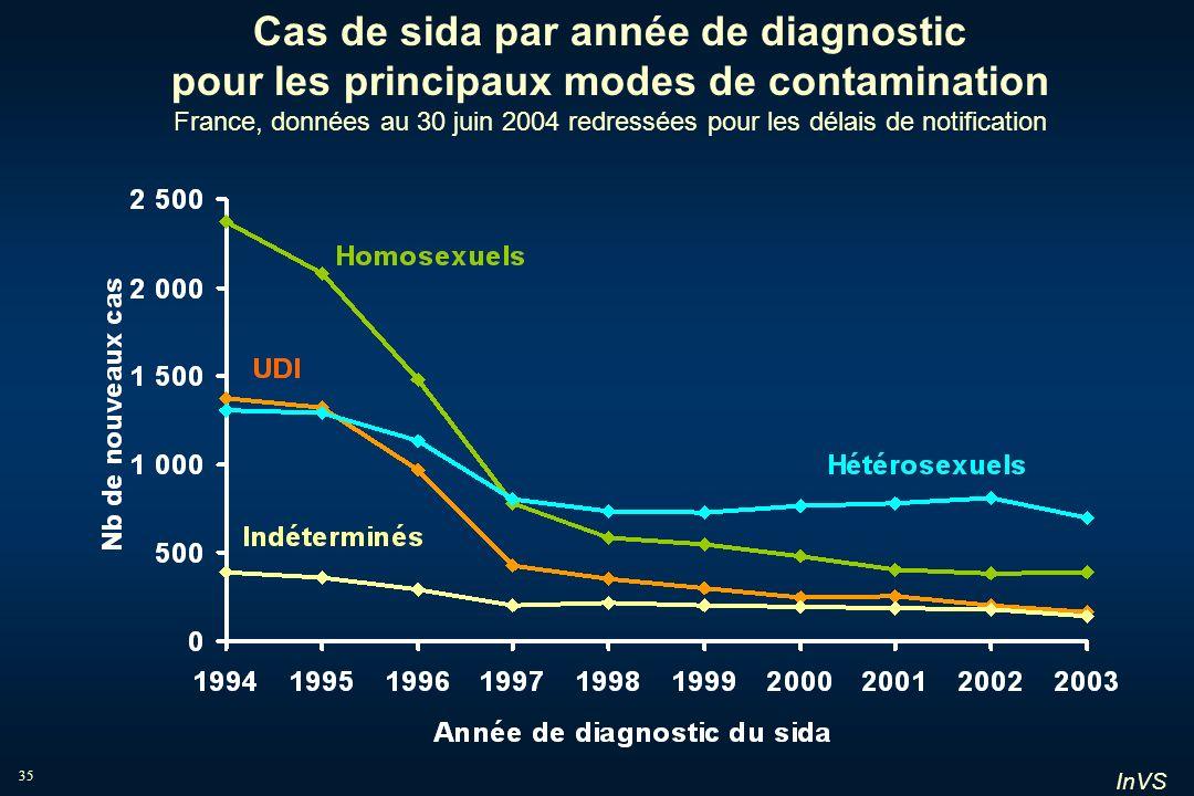 Cas de sida par année de diagnostic pour les principaux modes de contamination France, données au 30 juin 2004 redressées pour les délais de notification