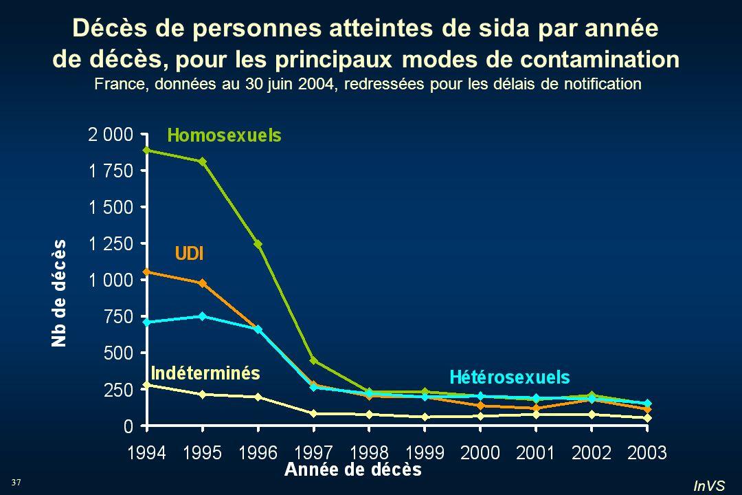 Décès de personnes atteintes de sida par année de décès, pour les principaux modes de contamination France, données au 30 juin 2004, redressées pour les délais de notification