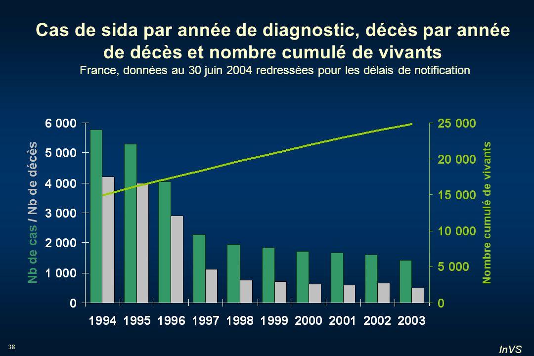 Cas de sida par année de diagnostic, décès par année de décès et nombre cumulé de vivants France, données au 30 juin 2004 redressées pour les délais de notification