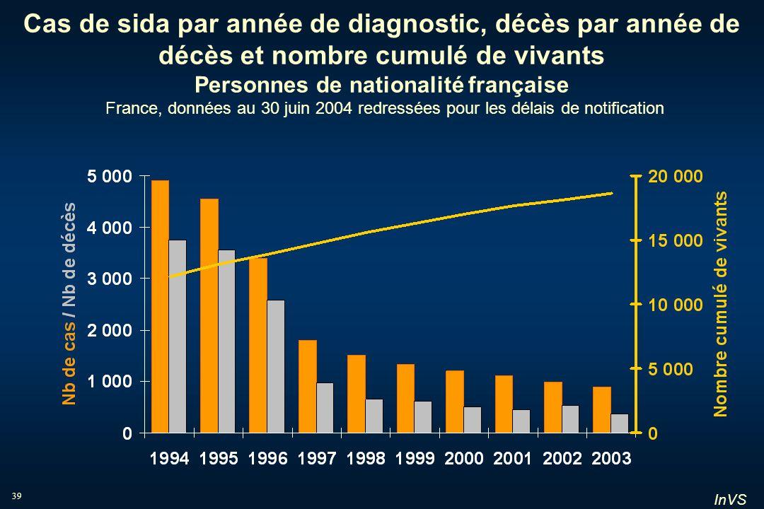 Cas de sida par année de diagnostic, décès par année de décès et nombre cumulé de vivants Personnes de nationalité française France, données au 30 juin 2004 redressées pour les délais de notification