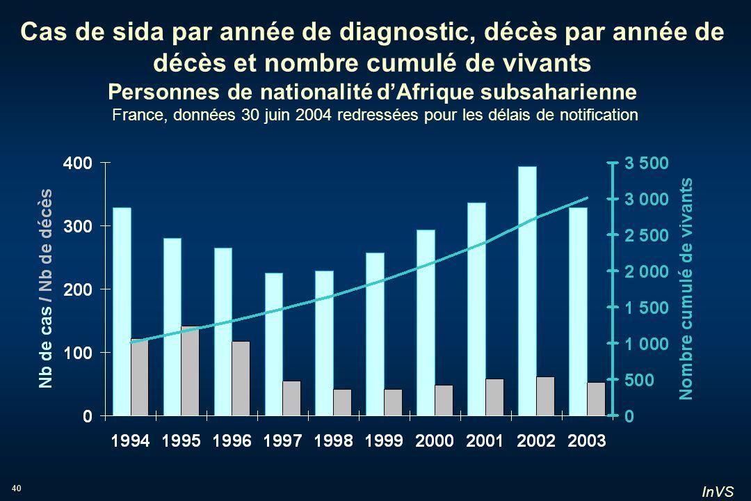Cas de sida par année de diagnostic, décès par année de décès et nombre cumulé de vivants Personnes de nationalité d'Afrique subsaharienne France, données 30 juin 2004 redressées pour les délais de notification
